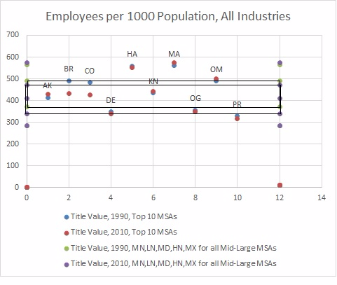 Graph of Employees per 1000 Population, 1990 & 2010