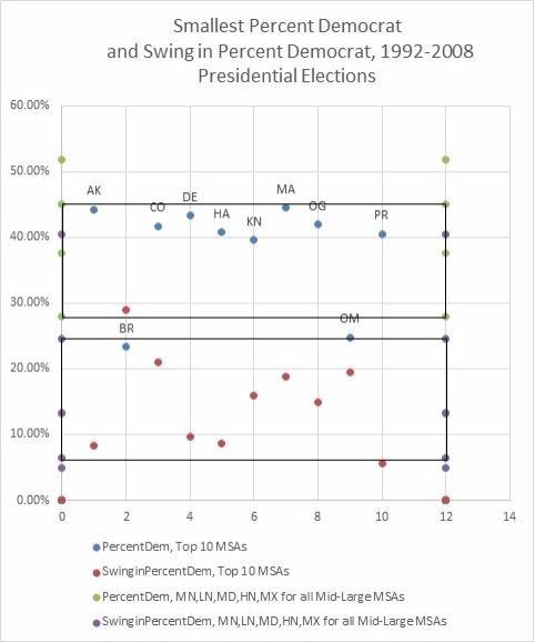 Percent Democrat and Swing in Percent Democrat, 1992-2008 Presidential Elections