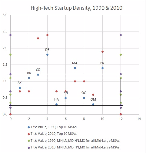 High-Tech Startup Density, 1990 & 2010