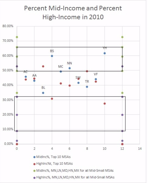 2010 Percentage with Middle & High Incomes