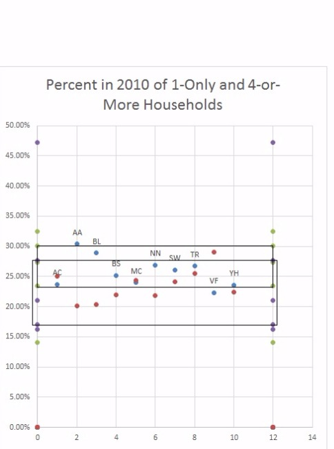 Percent 2010 Households 1-Only & 4+